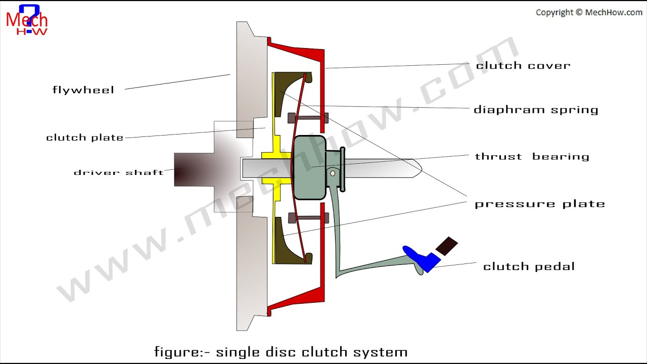 Clutch Plate Diagram Wire Data Schema Moonphasesdiagramjpg Images Gallery