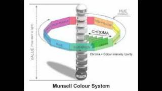 Munsell Color Wheel System for color mixing(http://www.paintbasket.com How to create the perfect painting course Learn how the Munsell colour system / wheel works, how hue, value and chroma are ..., 2010-09-30T20:39:31.000Z)