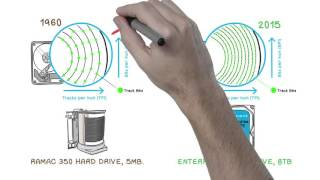 The Science of High Capacity Drives: whiteboard video