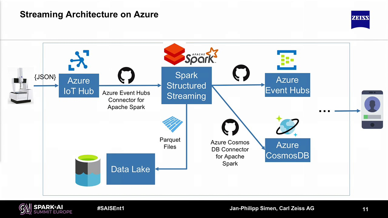 Using Apache Spark Structured Streaming on Azure Databricks for Predictive  Maintenance