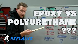 Alumilite Explains: The difference between epoxy, polyurethane, and resin
