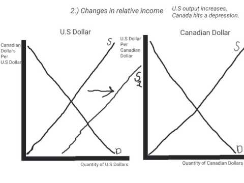 The Exchange Rate and the Appreciation/Depreciation of Currency