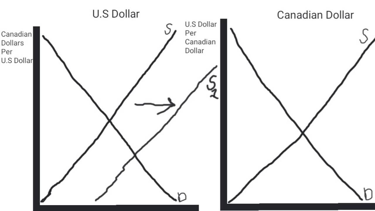 Calculating Currency Appreciation or Depreciation