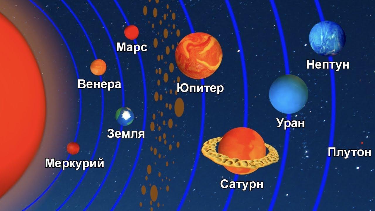 Астрономия для детей. Планеты солнечной системы - YouTube