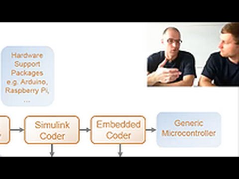Embedded Code Generation for Your Vehicle Control Systems - MATLAB and Simulink Racing Lounge
