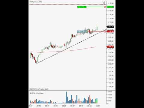S&P 500 Money Maker Edge System Trade - Drayton Cook - Calgary Day Traders