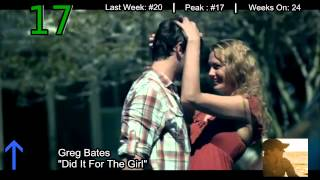 Billboard Country Songs Top 30 - (10/06/2012)