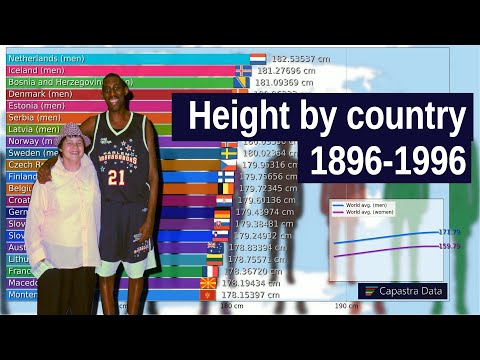 Are We Getting Shorter? Average Height By Country (1896-1996)