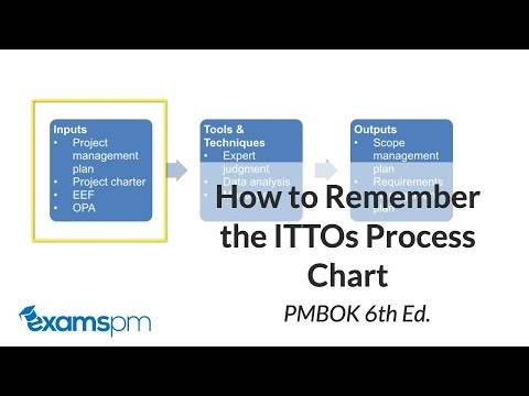 How to Read the ITTO Process Chart Correctly - PMBOK 6th