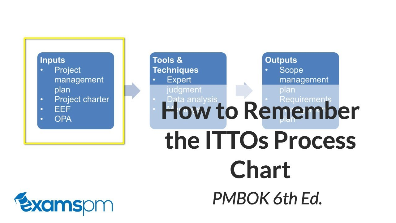 How to Read the ITTO Process Chart Correctly - PMBOK 6th Edition