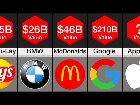 Comparison: Richest Companies (2020)