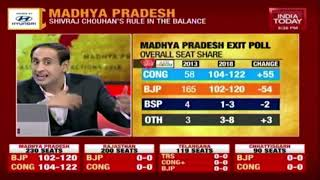 MP Exit Poll: Congress To Get 104-122 Seats, BJP To Get 102-120