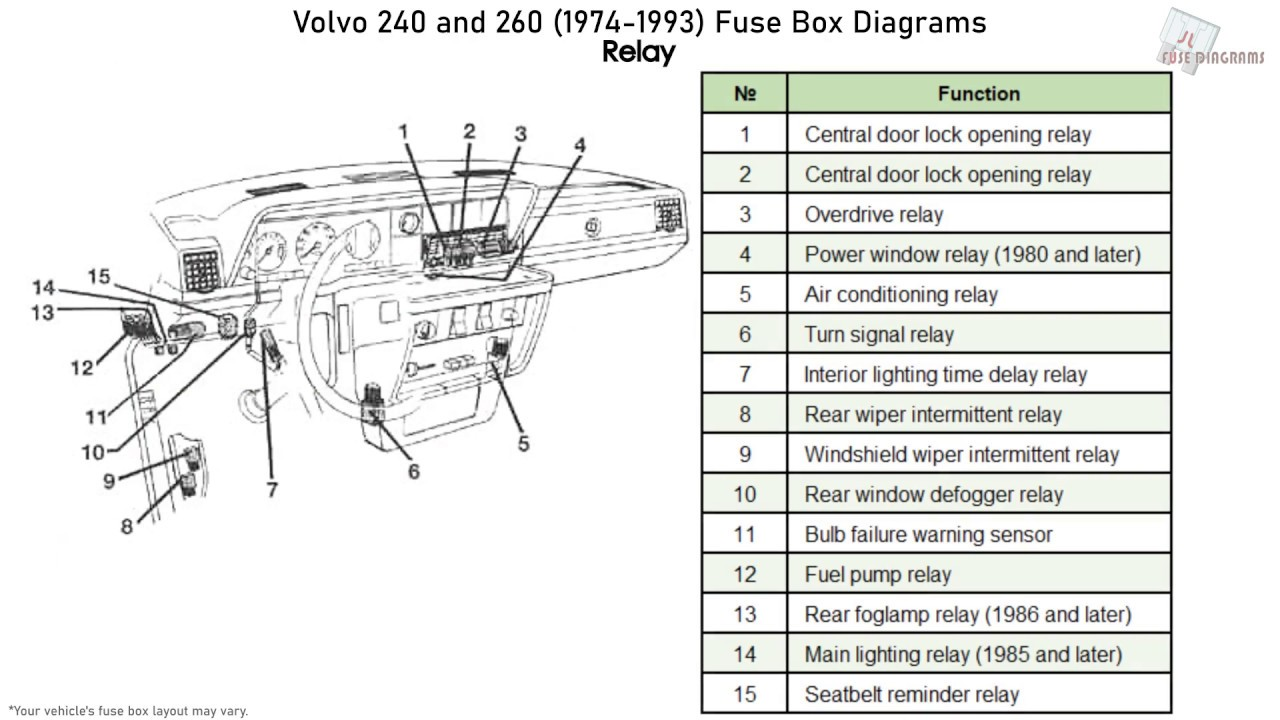 Volvo 240 and 260 (1974-1993) Fuse Box Diagrams - YouTube | Volvo 240 Fuse Box Location |  | YouTube