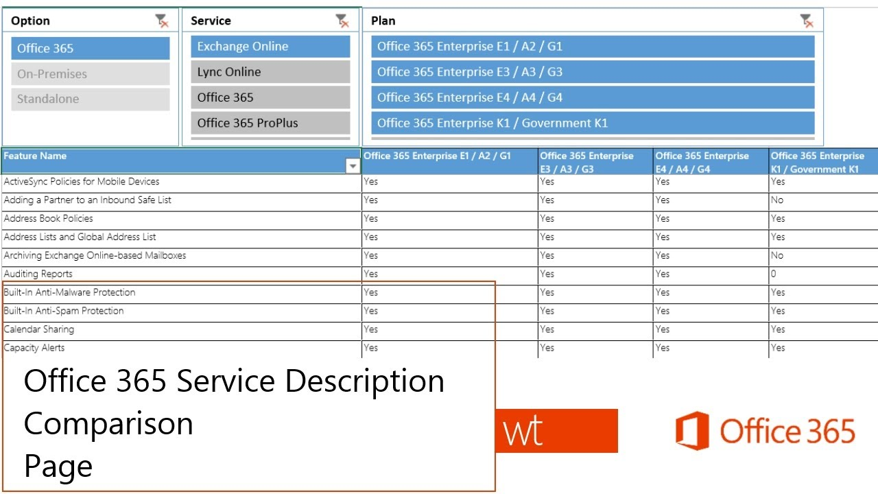 Office365 Service Description Comparison Page - YouTube