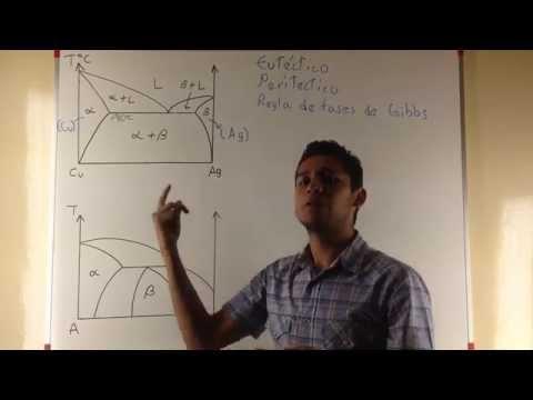 Diagrama de Fases 1 - Reacción Invariante Eutéctico y Peritéctico, Regla de Fases de Gibbs