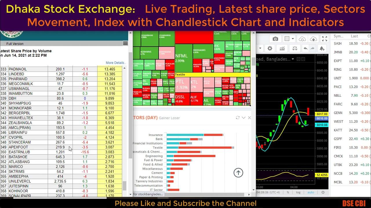 Dhaka Stock Market live trading | DSE Latest Share Price ...