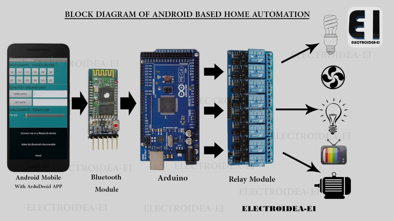 Uitzonderlijk Android based home automation with Arduino - YouTube #KA52