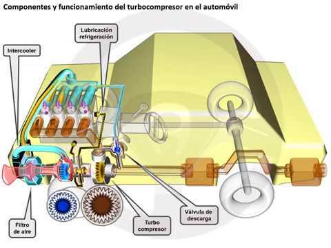 INTRODUCCIÓN A LA TECNOLOGÍA DEL AUTOMÓVIL - Módulo 7 (5/14)