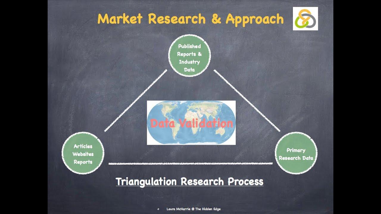 what is triangulation