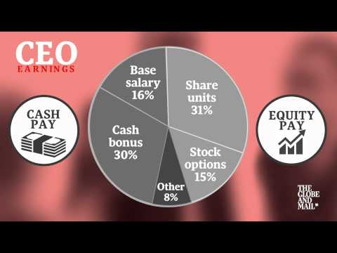 CEO compensation: Breaking down how Canada's top bosses get paid