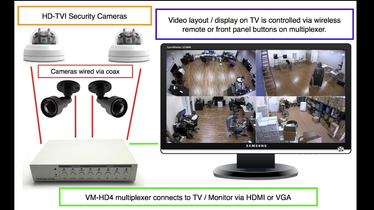 Quad Video Multiplexer For Hd Tvi Ahd Analog Cctv Cameras
