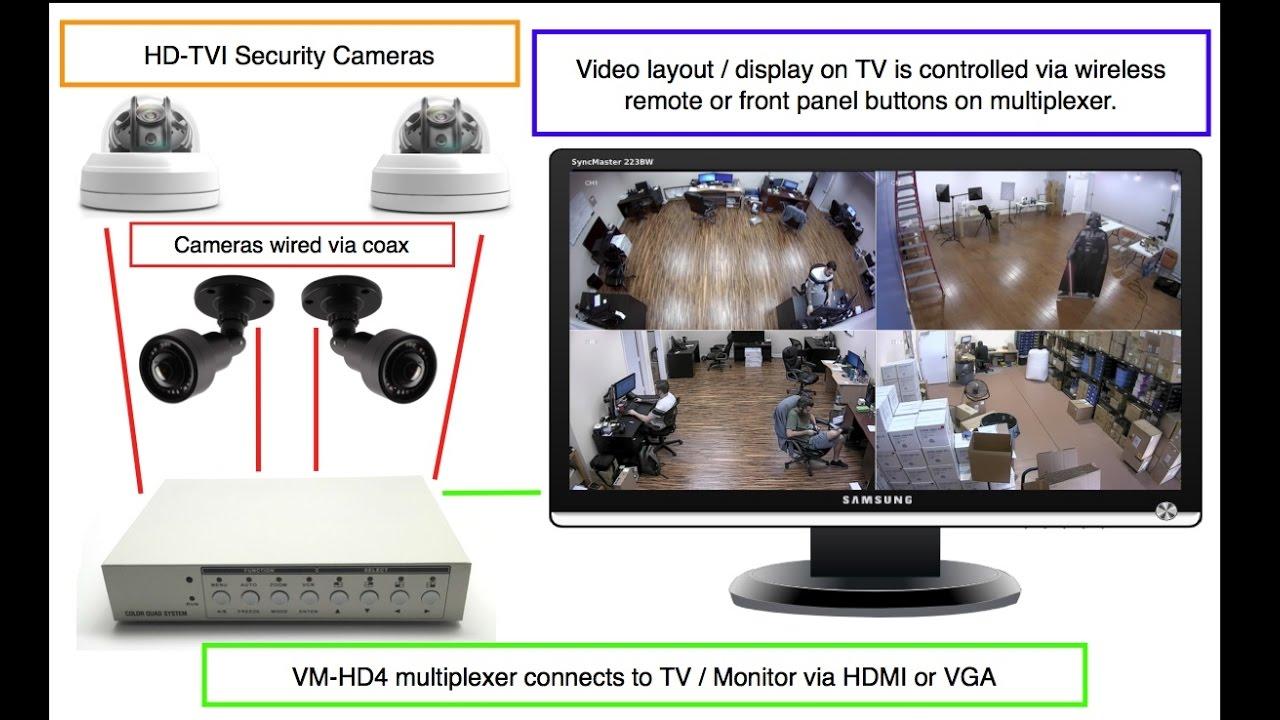 Poe Ip Camera Wiring Diagram Quad Video Multiplexer For Hd Tvi Ahd Analog Cctv Cameras