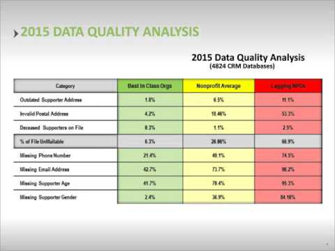 Database Quality 101 Implementing Industry Best Practices
