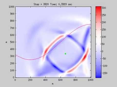 2D FDTD seismic wave in transversely isotropic media MATLAB