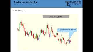 Trader les inside bars - Chandeliers d'indécision (Bourse, trading)