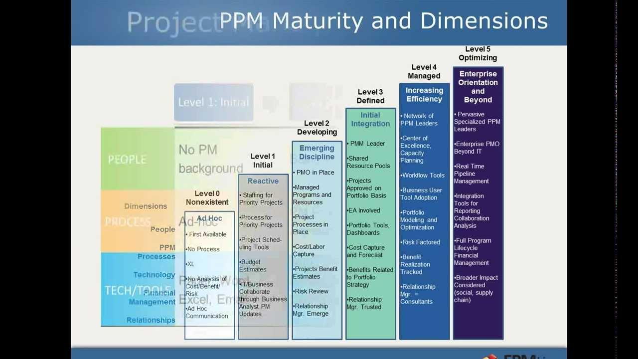 Implementing Enterprise Project Portfolio Management For A