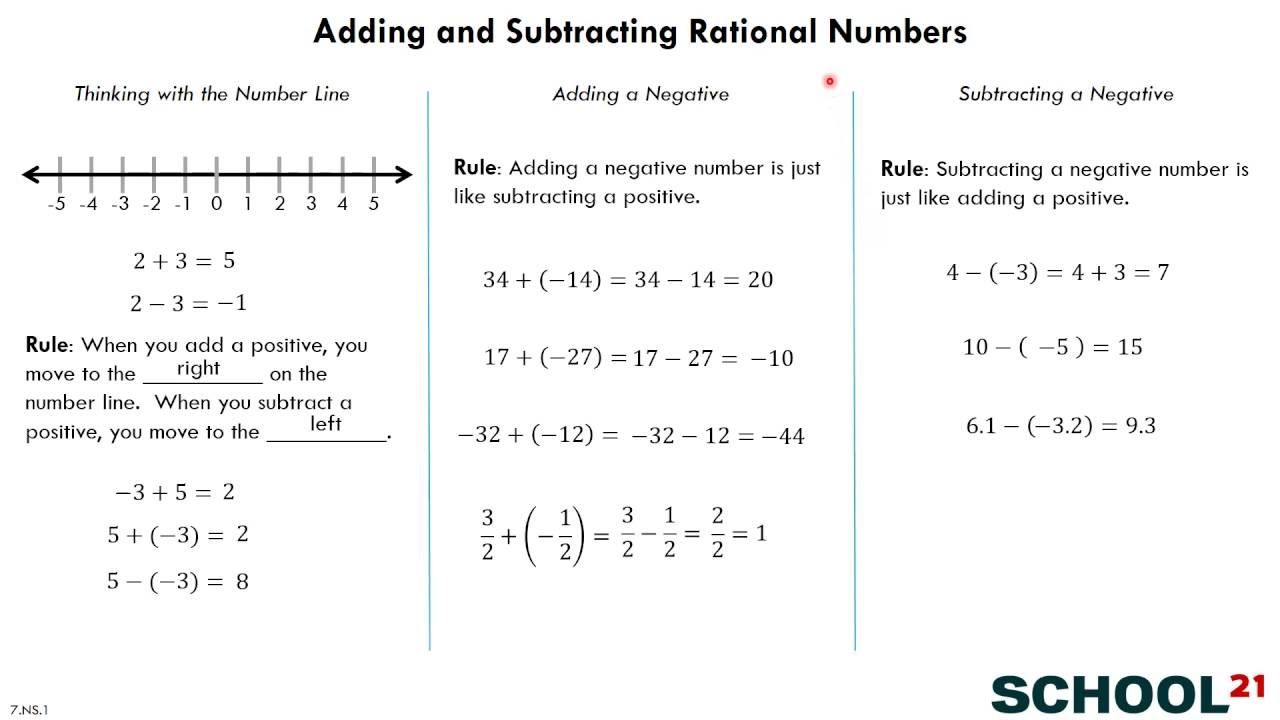 worksheet Subtracting Rational Numbers adding subtracting rational numbers 7 ns 1 youtube 1