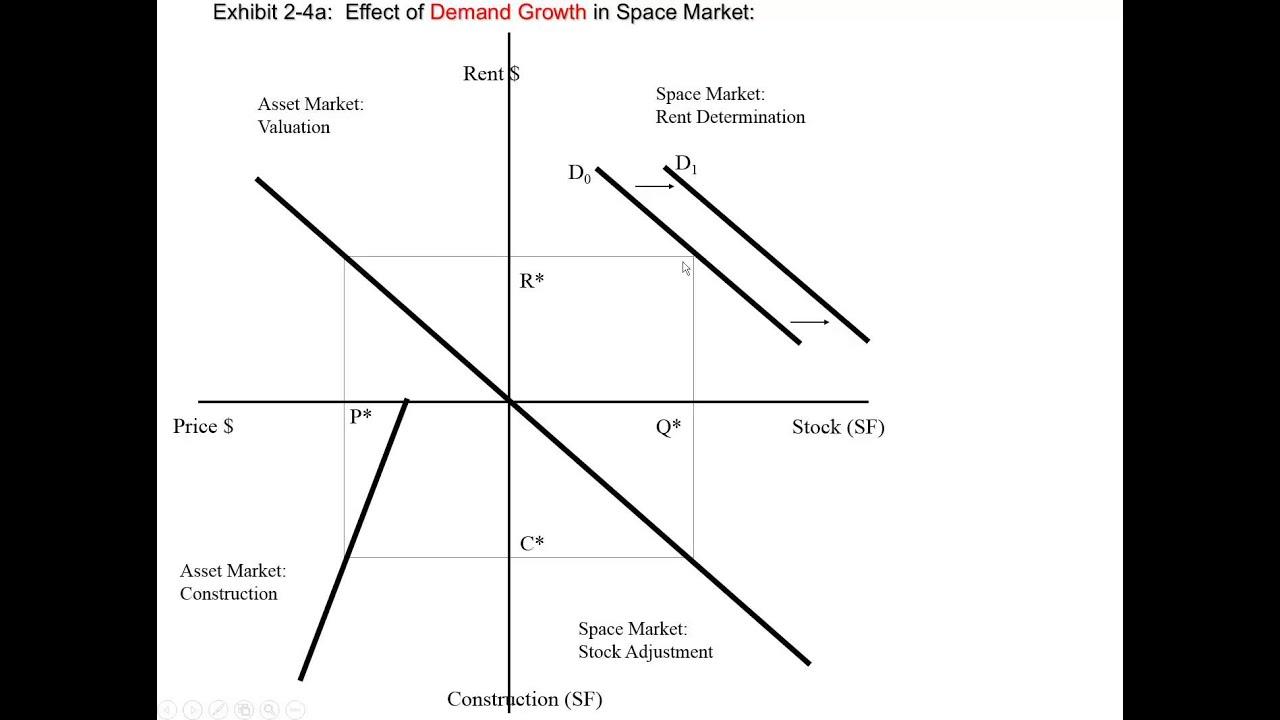 Diagram Of The Four Quadrants Ford Puma 1 7 Wiring Explaining Quadrant Model By Miller Youtube