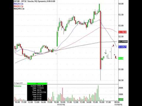 Trading The Stocks in Play: CRM, ROST, GPS & More