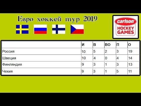 Россия – Швеция. Хоккей 2019. Еврохоккейтур. Чешские игры. Результаты. Таблица. Расписание.