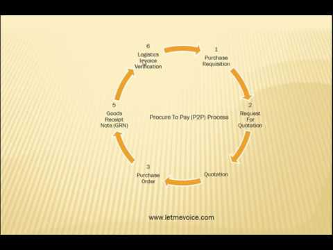 Procure To Pay (P2P) Process in SAP