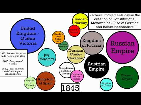 History of Europe: 1500-2000 [Visualized]