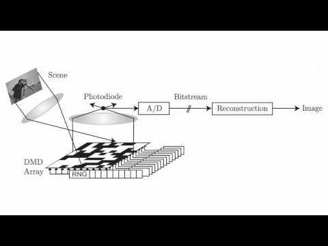 Richard Baraniuk: Compressive sampling for cameras outside visible wavelengths