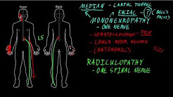 Mononeuropathy and radiculopathy