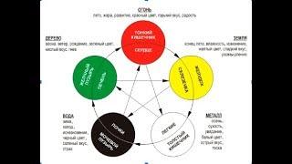 Управление чувствами и эмоциями. 5 первоэлементов. Мудры вьетнамских ниндзей.