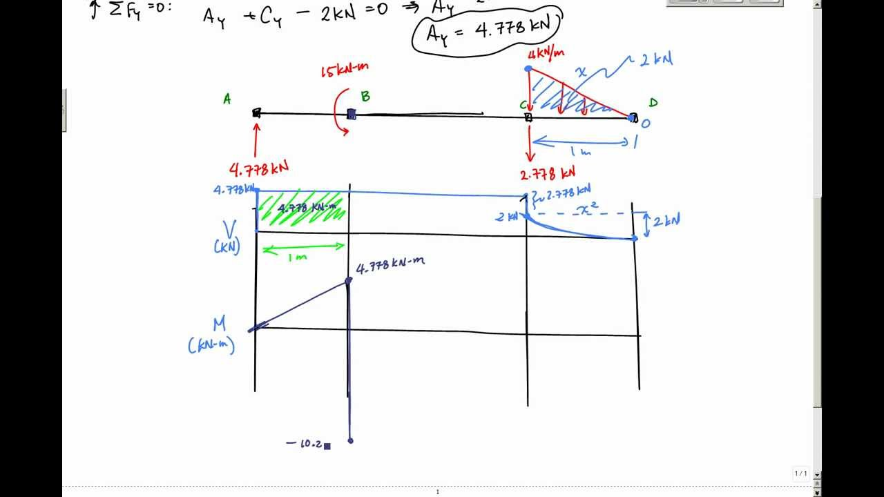 shear stress and bending moment diagram chinese 110 atv wiring example 2 - mechanics of materials statics youtube