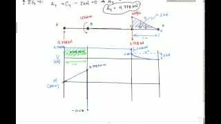 Shear and Moment Diagram Example 2 - Mechanics of Materials and Statics