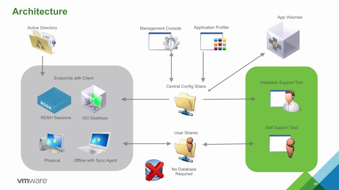 Vmware user environment manager 92 technical overview youtube vmware user environment manager 92 technical overview ccuart Image collections