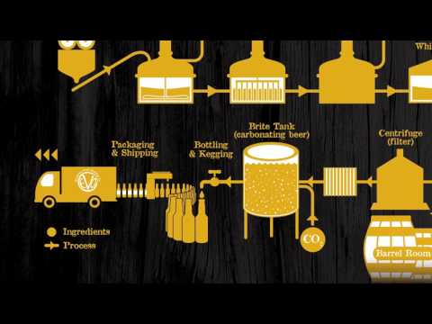 Evolution Craft Brewing Co. Brewing Process