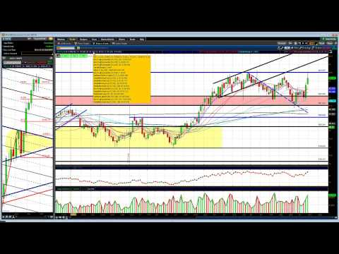 "Stock Market "" Weekend Review "" for 5/11/2013 ** /NQ Channel Trading Edition**"