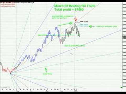 March 08 Heating Oil Trade for $7500 gain