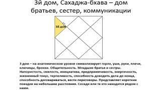 3-й дом гороскопа: основные характеристики - Василий Тушкин