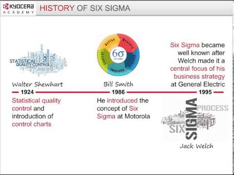 Introduction to Lean Six Sigma Methodology
