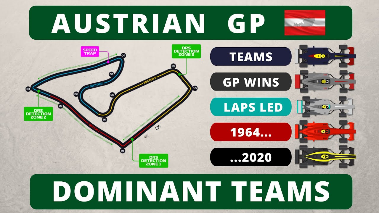 F1 History: Austrian Grand Prix and Most Dominant Teams