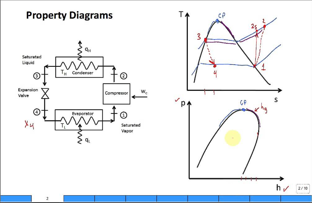 Vapor Compression Refrigeration Cycle Pv Diagram Signal Stat 900 6 Wire Wiring 2 Property Diagrams Ts And Ph For - Youtube