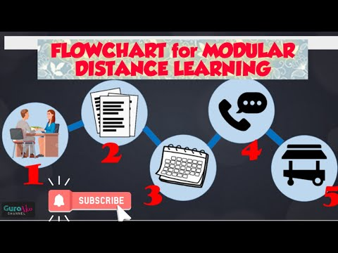 Flowchart  For MODULAR Distance Learning - Guide For Parents